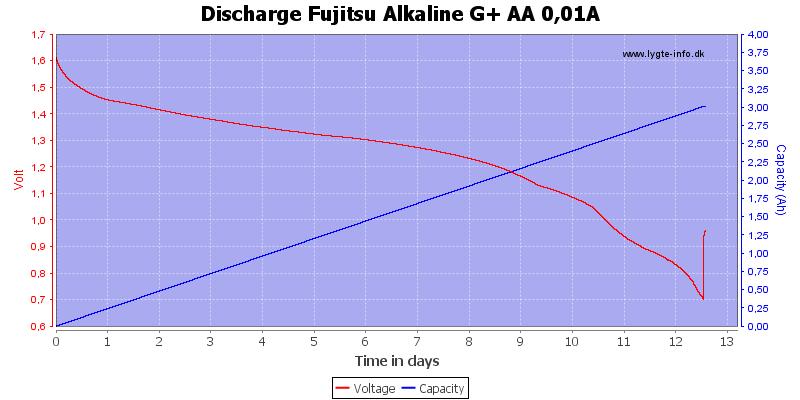 Discharge%20Fujitsu%20Alkaline%20G+%20AA%200,01A