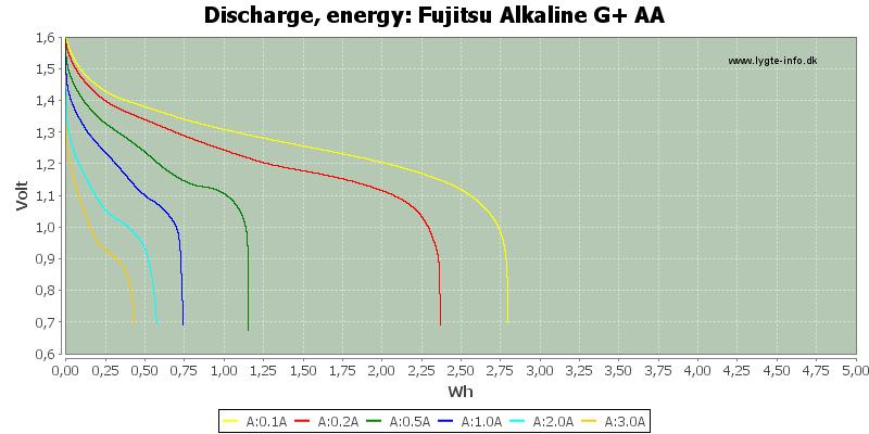 Fujitsu%20Alkaline%20G+%20AA-Energy