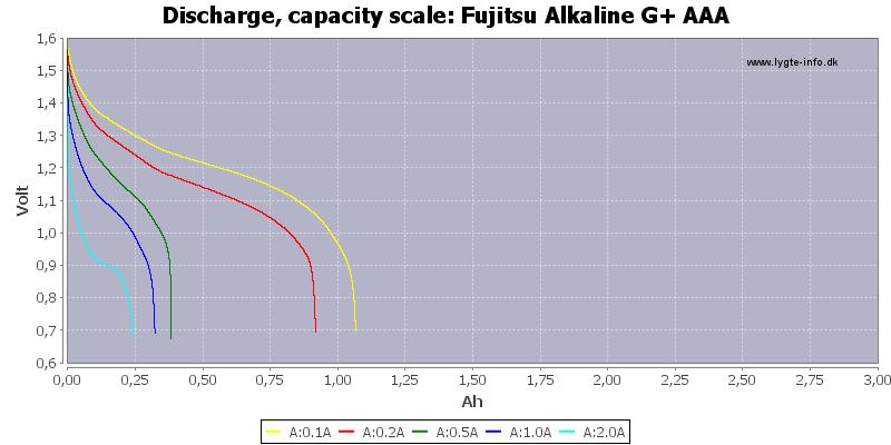 Fujitsu%20Alkaline%20G+%20AAA-Capacity
