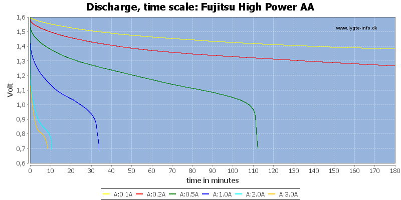 Fujitsu%20High%20Power%20AA-CapacityTime