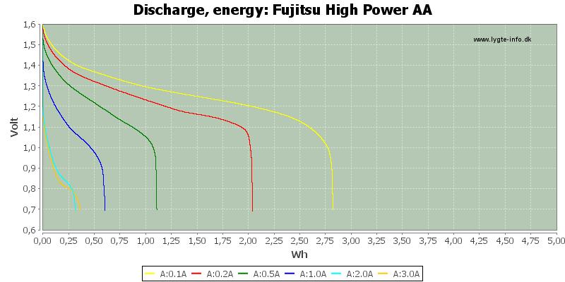 Fujitsu%20High%20Power%20AA-Energy