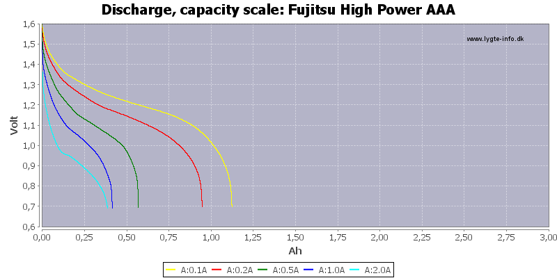 Fujitsu%20High%20Power%20AAA-Capacity