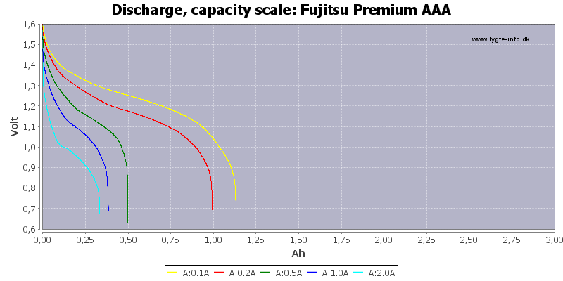 Fujitsu%20Premium%20AAA-Capacity