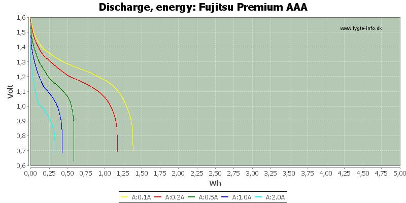 Fujitsu%20Premium%20AAA-Energy