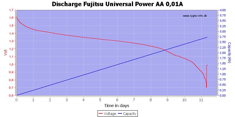 Discharge%20Fujitsu%20Universal%20Power%20AA%200%2c01A