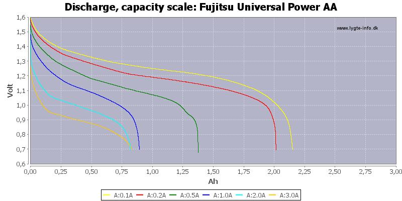 Fujitsu%20Universal%20Power%20AA-Capacity