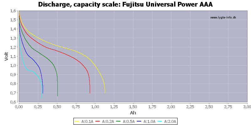 Fujitsu%20Universal%20Power%20AAA-Capacity