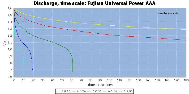Fujitsu%20Universal%20Power%20AAA-CapacityTime