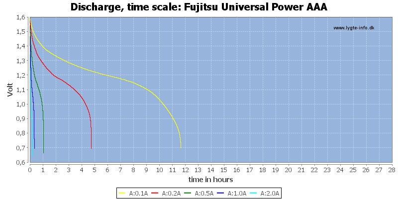 Fujitsu%20Universal%20Power%20AAA-CapacityTimeHours