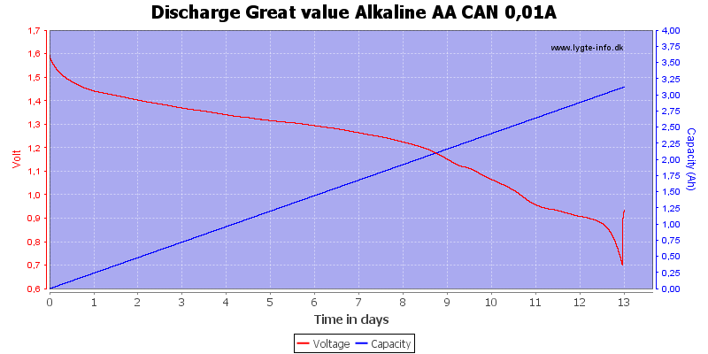 Discharge%20Great%20value%20Alkaline%20AA%20CAN%200%2C01A