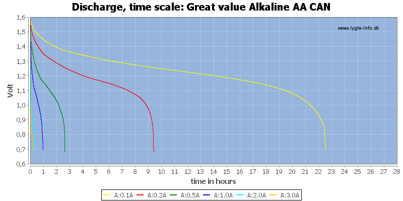 Great%20value%20Alkaline%20AA%20CAN-CapacityTimeHours