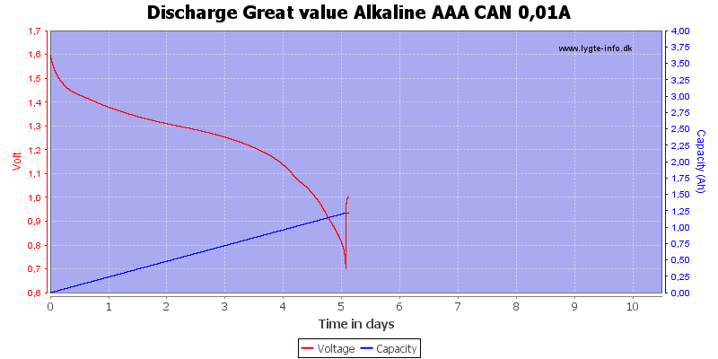 Discharge%20Great%20value%20Alkaline%20AAA%20CAN%200%2C01A
