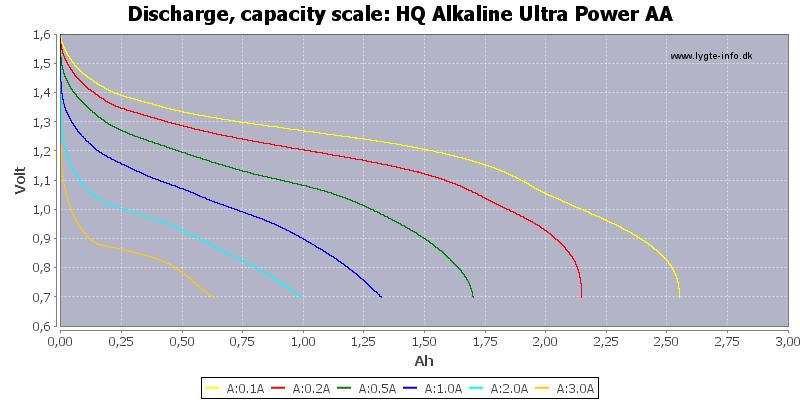 HQ%20Alkaline%20Ultra%20Power%20AA-Capacity