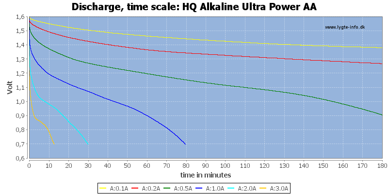 HQ%20Alkaline%20Ultra%20Power%20AA-CapacityTime