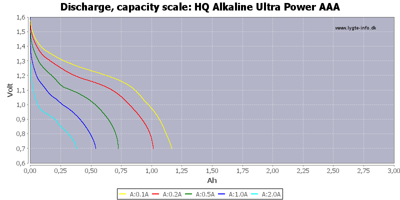 HQ%20Alkaline%20Ultra%20Power%20AAA-Capacity