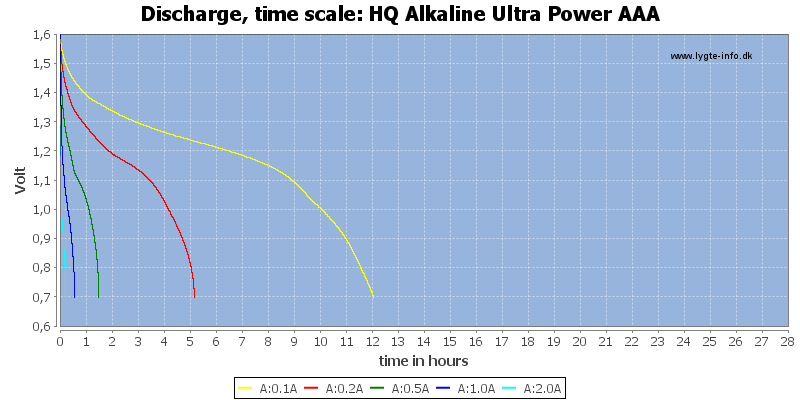 HQ%20Alkaline%20Ultra%20Power%20AAA-CapacityTimeHours