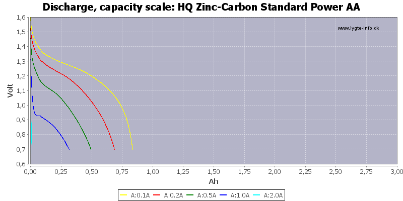 HQ%20Zinc-Carbon%20Standard%20Power%20AA-Capacity