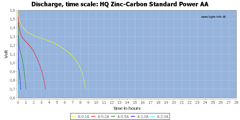 HQ%20Zinc-Carbon%20Standard%20Power%20AA-CapacityTimeHours
