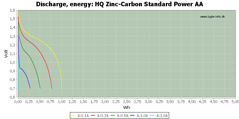 HQ%20Zinc-Carbon%20Standard%20Power%20AA-Energy