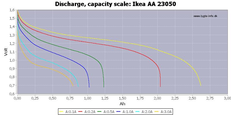 Ikea%20AA%2023050-Capacity