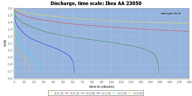 Ikea%20AA%2023050-CapacityTime