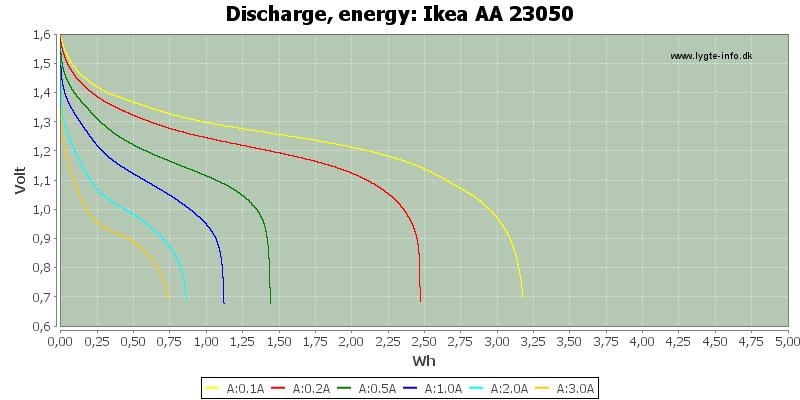 Ikea%20AA%2023050-Energy
