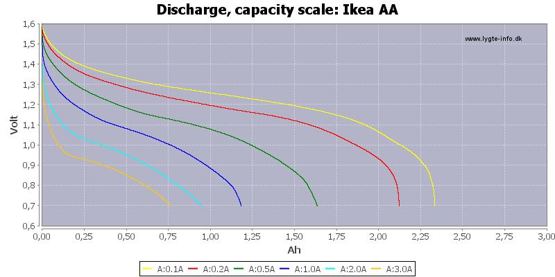 Ikea%20AA-Capacity