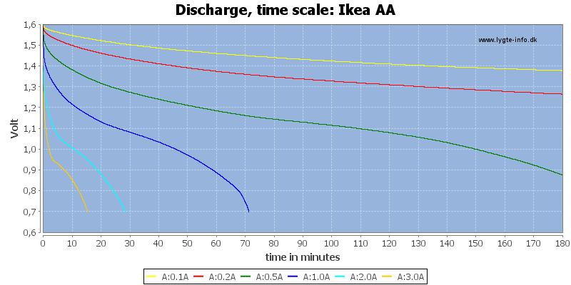 Ikea%20AA-CapacityTime