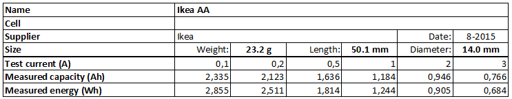 Ikea%20AA-info