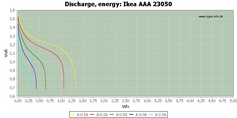 Ikea%20AAA%2023050-Energy