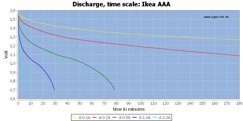 Ikea%20AAA-CapacityTime