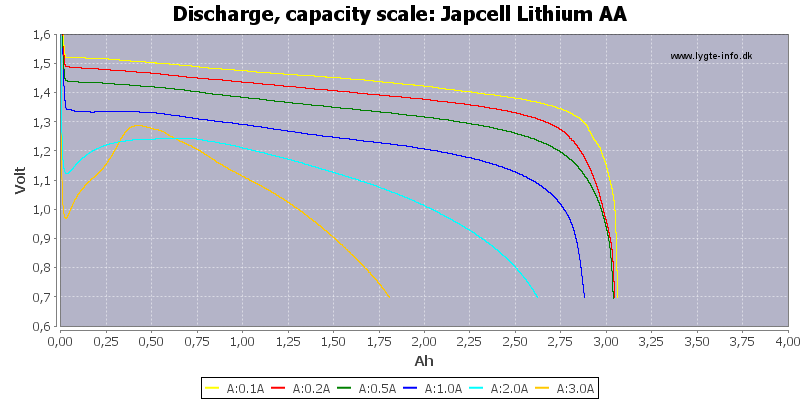 Japcell%20Lithium%20AA-Capacity