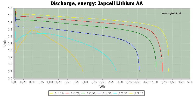 Japcell%20Lithium%20AA-Energy