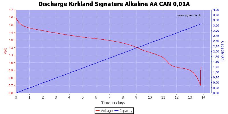 Discharge%20Kirkland%20Signature%20Alkaline%20AA%20CAN%200%2C01A