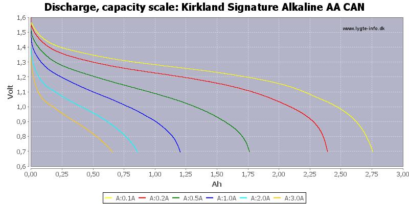 Kirkland%20Signature%20Alkaline%20AA%20CAN-Capacity