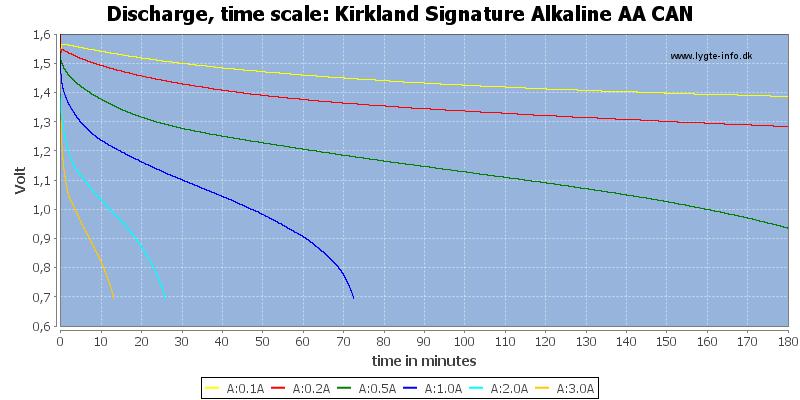 Kirkland%20Signature%20Alkaline%20AA%20CAN-CapacityTime