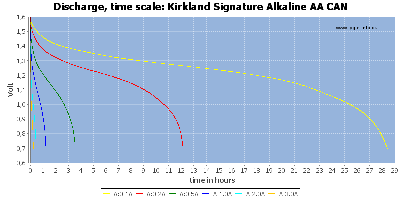 Kirkland%20Signature%20Alkaline%20AA%20CAN-CapacityTimeHours