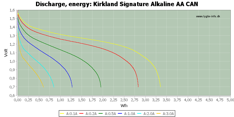 Kirkland%20Signature%20Alkaline%20AA%20CAN-Energy