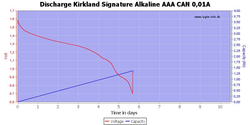 Discharge%20Kirkland%20Signature%20Alkaline%20AAA%20CAN%200%2C01A