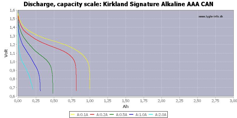 Kirkland%20Signature%20Alkaline%20AAA%20CAN-Capacity