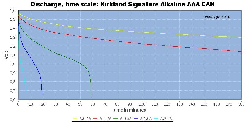 Kirkland%20Signature%20Alkaline%20AAA%20CAN-CapacityTime