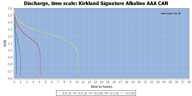 Kirkland%20Signature%20Alkaline%20AAA%20CAN-CapacityTimeHours