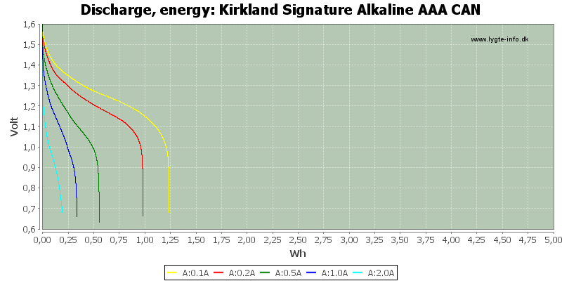 Kirkland%20Signature%20Alkaline%20AAA%20CAN-Energy