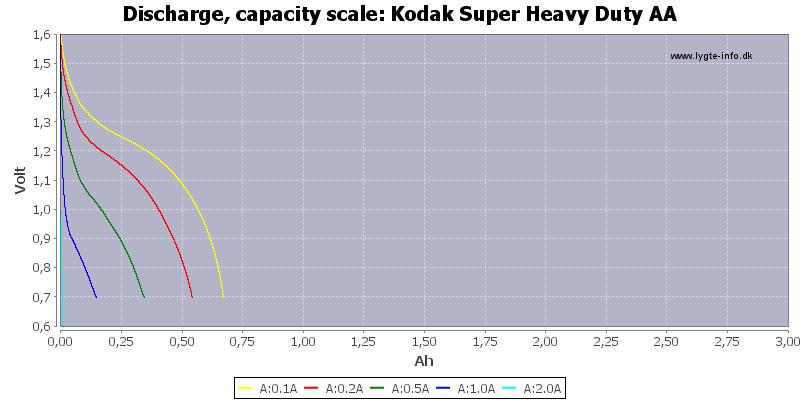Kodak%20Super%20Heavy%20Duty%20AA-Capacity