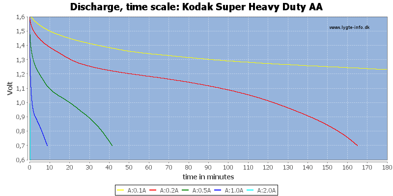 Kodak%20Super%20Heavy%20Duty%20AA-CapacityTime