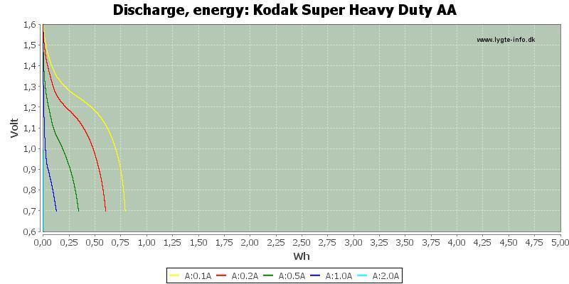 Kodak%20Super%20Heavy%20Duty%20AA-Energy