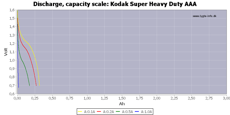 Kodak%20Super%20Heavy%20Duty%20AAA-Capacity