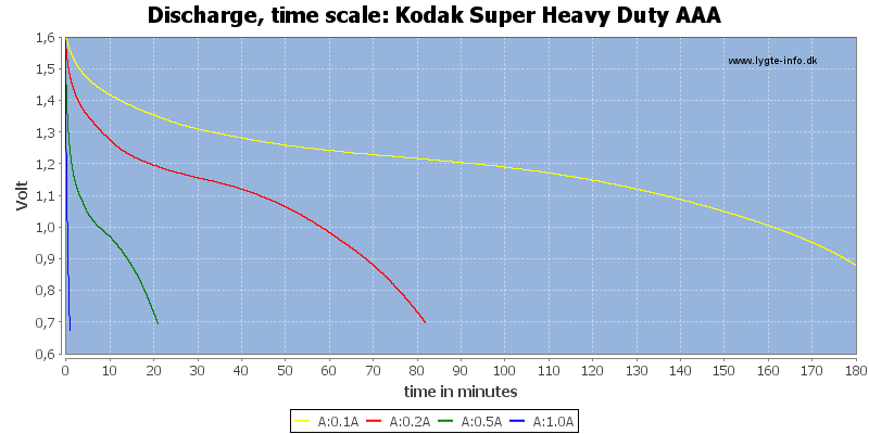 Kodak%20Super%20Heavy%20Duty%20AAA-CapacityTime