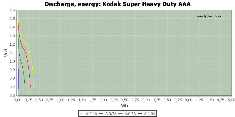 Kodak%20Super%20Heavy%20Duty%20AAA-Energy