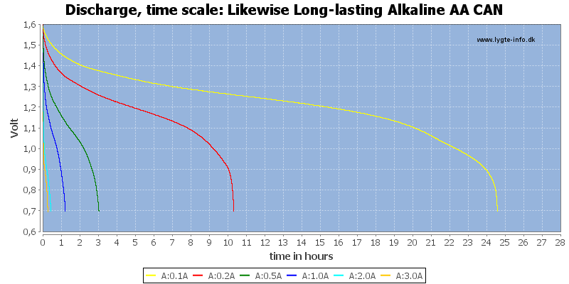 Likewise%20Long-lasting%20Alkaline%20AA%20CAN-CapacityTimeHours